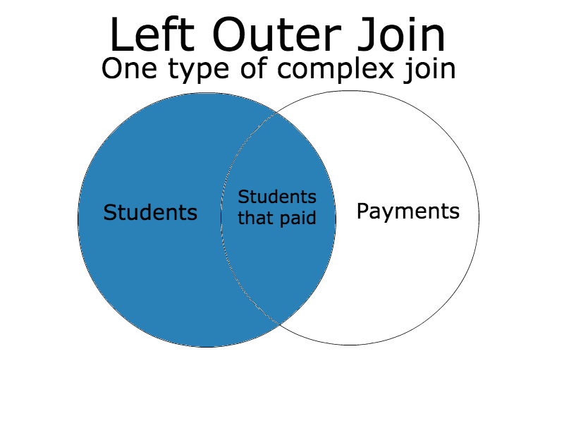 Left Outer Join Venn Diagram Yelomphonecompany